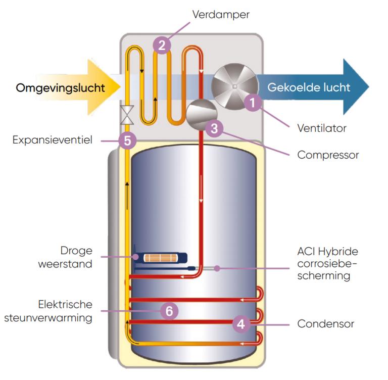 Atlantic Explorer warmtepompboiler detail