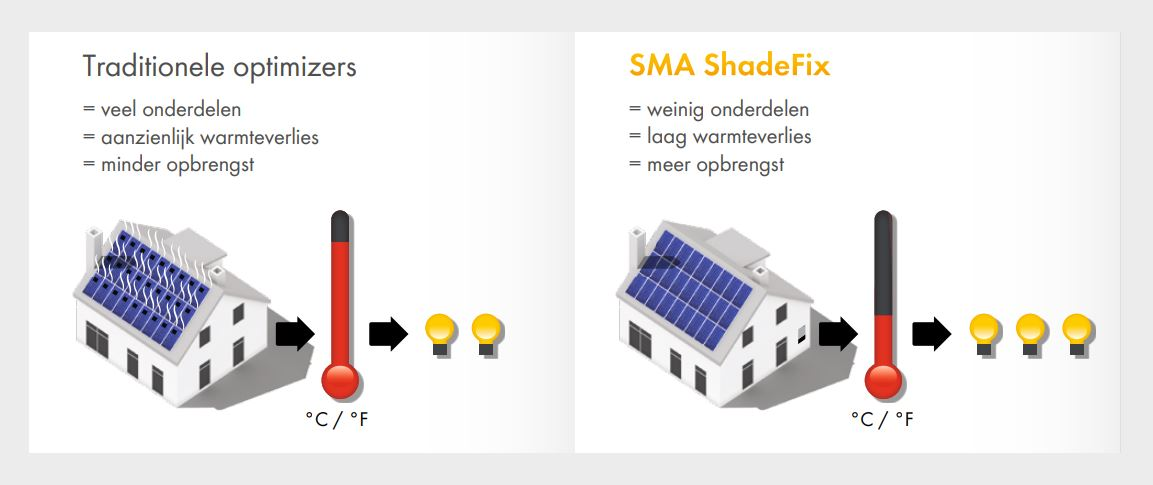 SMA Shadefix vs optimizers